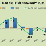 Phiên 13/3: Khối ngoại lập kỷ lục mua ròng ROS, bằng 1/3 tổng giá trị mua từ đầu năm