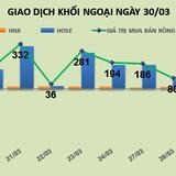 Phiên 30/3: Đổ tiền vào VNM, khối ngoại điều tiết cả thị trường