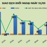 Phiên 31/3: Khối ngoại chuyển vào thị trường hơn 1.800 tỷ đồng trong 2 tuần cuối tháng 3