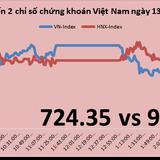 Chứng khoán chiều 13/4: ROS đứng đầu thị trường về thanh khoản