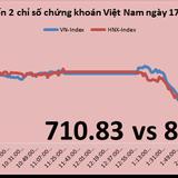 Chứng khoán chiều 17/4: VN-Index mất 7 điểm, margin chưa đáng lo?