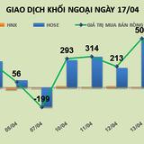 Phiên 17/4: Chốt lời mạnh SHB và HPG, nhưng khối ngoại vẫn mua ròng 104 tỷ đồng