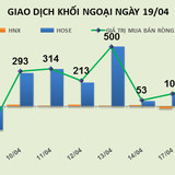 Phiên 19/4: Điểm nóng DXG, HPG, cổ phiếu tăng mạnh khi khối ngoại mua vào