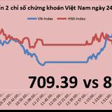 Chứng khoán chiều 24/4: Thị trường điều chỉnh, cặp đôi HAG, HNG vẫn tăng tốt