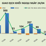 Phiên 24/4: Gom vào VNM, PLX và GAS, khối ngoại mua ròng hơn 92 tỷ đồng
