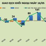 Phiên 16/5: Xả hàng mạnh cổ phiếu sắt thép, khối ngoại chuyển tiền vào PLX