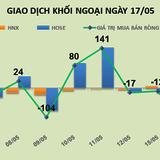 Phiên 17/5: Kết thúc chuỗi 3 phiên bán ròng, khối ngoại trở lại mua mạnh VNM, PLX và NVL
