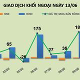 Phiên 13/6: Cổ phiếu ngân hàng hồi phục, khối ngoại gom hơn 1 triệu STB
