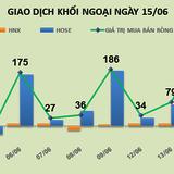 Phiên 15/6: Quyết tâm chốt quyền HPG, khối ngoại mua thêm gần 4,8 triệu HPG