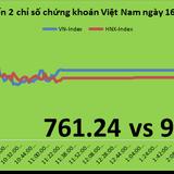 Chứng khoán chiều 16/6: DXG, HPG tăng mạnh trong phiên Review