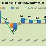 Phiên 26/6: Bất chấp cổ phiếu tăng trần, khối ngoại vẫn xả 1,8 triệu PVD