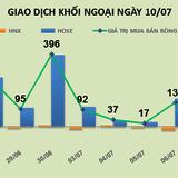 Phiên 10/7: Thị trường điều chỉnh là cơ hội khối ngoại nhập thêm 130 tỷ đồng cổ phiếu