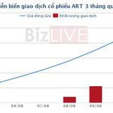 ART tăng nóng trên UPCoM, SD9 đăng ký thoái vốn