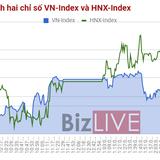 Chứng khoán chiều 28/8: Thị trường hưởng lợi nhờ 2 cổ phiếu FLC, ROS tăng nóng