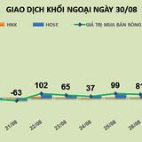 Phiên 30/8: Khối ngoại đẩy giá, VIC lên mức cao nhất từ khi niêm yết