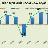Phiên 6/9: Khối ngoại đẩy CII thủng vùng hỗ trợ ngắn hạn, tiếp tục giảm tỷ trọng PVS