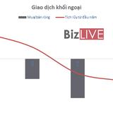 [BizSTOCK] Khối ngoại bán ròng tới 3/4 phiên tuần qua
