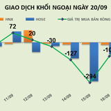 Phiên 20/9: Gom 6,2 triệu cổ phiếu SHB, khối ngoại tiếp tục mua ròng 39 tỷ đồng