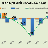 Phiên 21/9: Chạy khỏi MSN, khối ngoại trở lại bán ròng 23 tỷ đồng