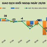 Phiên 29/9: Đưa cổ phiếu vượt đỉnh, khối ngoại mua thêm 1 triệu HPG