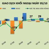Phiên 5/10: Chỉ trong 2 tháng, khối ngoại bán ra hơn 17 triệu cổ phiếu PVS