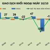 Phiên 10/10: Thoái vốn mạnh khỏi KBC và PVS, khối ngoại đẩy giá cổ phiếu lao về đáy cũ