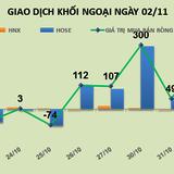 Phiên 2/11: Đổ thêm 238 tỷ đồng vào thị trường, khối ngoại mua ròng mạnh VNM, CTD và VCB