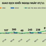 """Phiên 7/11: Mua ròng """"kỷ lục"""" hơn 5.710 tỷ đồng, khối ngoại gom hơn 136 triệu cổ phiếu VRE"""