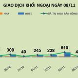 Phiên 8/11: Bán mạnh CII và MSN, khối ngoại bung tiền mua vào VNM, BID và HPG