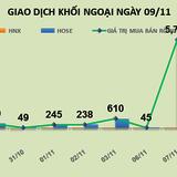 Phiên 9/11: Đổ tiền vào VNM, VJC, VCI, GAS và VCB, giá trị mua ròng lên tới 407 tỷ đồng