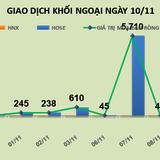 Phiên 10/11: Giá trúng lên tới 186.000 đồng/cổ phiếu, khối ngoại tung tiền mua thêm 6,5 triệu VNM trên sàn