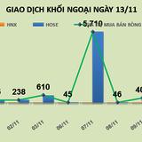 Phiên 13/11: Tiếp tục trao tay khủng ở VNM, khối ngoại rót thêm 248 tỷ đồng vào thị trường