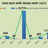 Phiên 14/11: Tiền chuyển hướng vào nhóm sắt thép, khối ngoại mua mạnh HPG và HSG