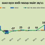 Phiên 28/11: Thoái vốn ở DIG, khối ngoại gom vào hơn 56 triệu cổ phiếu