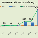 Phiên 30/11: HPG, VCJ và E1VFVN30 tiếp tục phá đỉnh nhờ luồng tiền mạnh từ khối ngoại