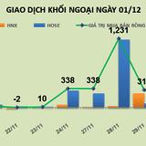 Phiên 30/11: Chốt lời DIG và PVS, khối ngoại dồn tiền mua mạnh VNM và chứng chỉ quỹ E1VFVN30