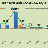 Phiên 6/12: Mua mạnh HPG và HCM, khối ngoại kéo cả thị trường hồi phục