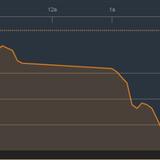 Chứng khoán chiều 6/12: Thị trường rung lắc mạnh, HCM vẫn lập kỷ lục giá