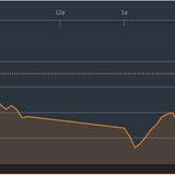 Chứng khoán chiều 7/12: Thị trường giảm điểm phiên thứ 3 liên tiếp