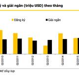"""Vĩ mô ổn định, vốn FDI """"chảy"""" mạnh vào Việt Nam"""