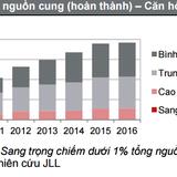 Quý II/2016: Căn hộ cao cấp vẫn tiêu thụ áp đảo tại TP.HCM
