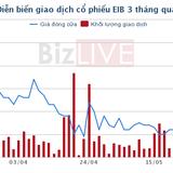 Giao dịch khủng: Ai đang gom cổ phiếu Eximbank?
