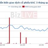 Cổ phiếu leo dốc thần kỳ, địa ốc Khang An đặt lãi ròng năm 2017 gấp 2 lần năm 2016
