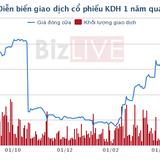 Nhà Khang Điền: Vietnam Investment Ltd đã bán hơn 1,43 triệu cổ phần