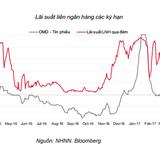 Lãi suất liên ngân hàng tăng nhẹ sau 07 tuần giảm liên tiếp