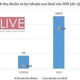SDN: Lãi năm 2015 đạt 6,8 tỷ, EPS đạt 3.720 đồng