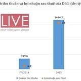 Đức Long Gia Lai: Năm 2015 lãi ròng 92 tỷ