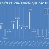 CPI TP.HCM tháng 6 tăng vọt vì giá xăng