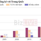 """Thương mại Việt chênh tỷ """"đô"""" với Trung Quốc: Lỗi do buôn lậu?"""