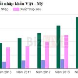 """<span class='bizdaily'>BizDAILY</span> : 20 năm bình thường hóa quan hệ: Mỹ là """"đại gia"""" nhập siêu hàng Việt!"""